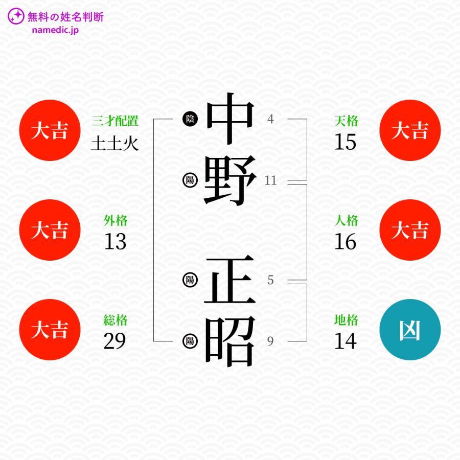 中野正昭さんの姓名判断結果 - 無料の姓名判断