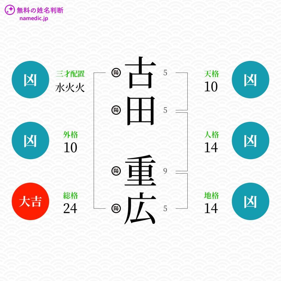 古田重広さんの姓名判断結果 - 無料の姓名判断