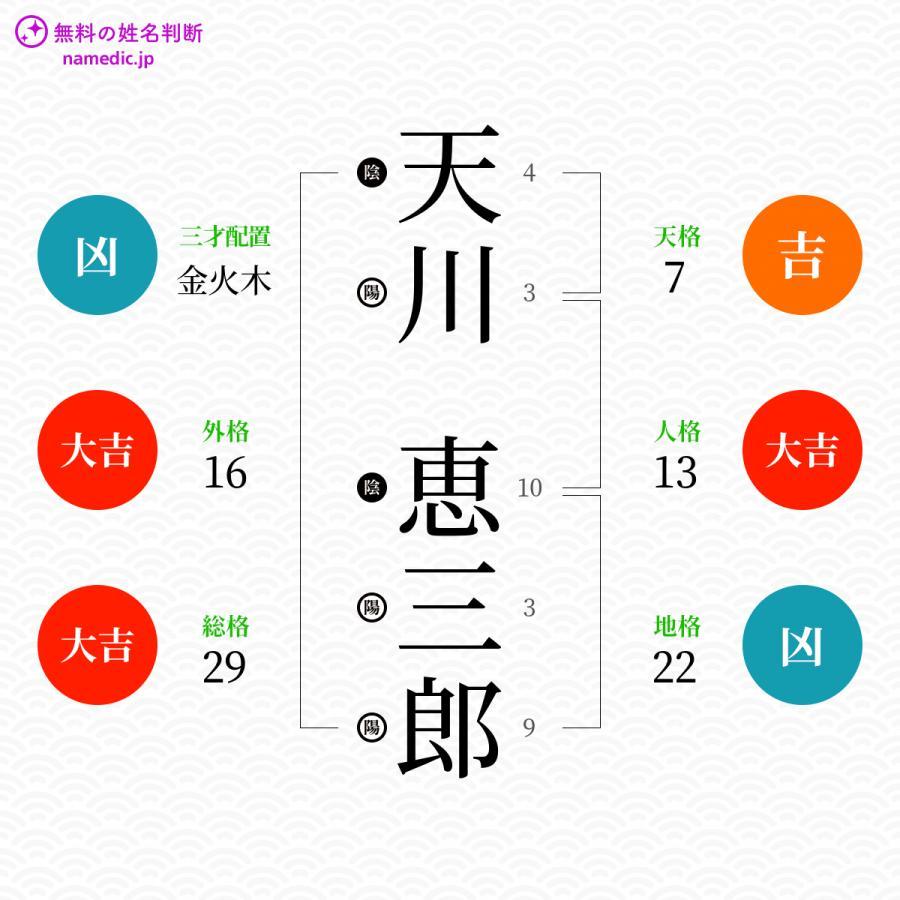 天川恵三郎さんの姓名判断結果 - 無料の姓名判断