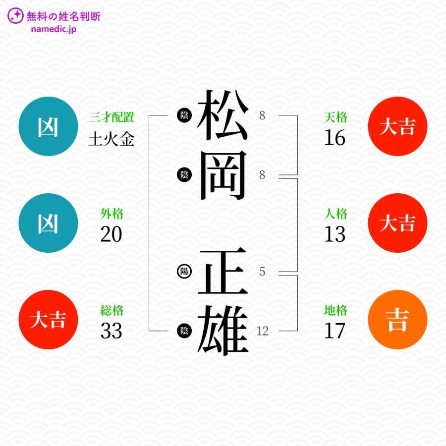 松岡正雄さんの姓名判断結果 - 無料の姓名判断