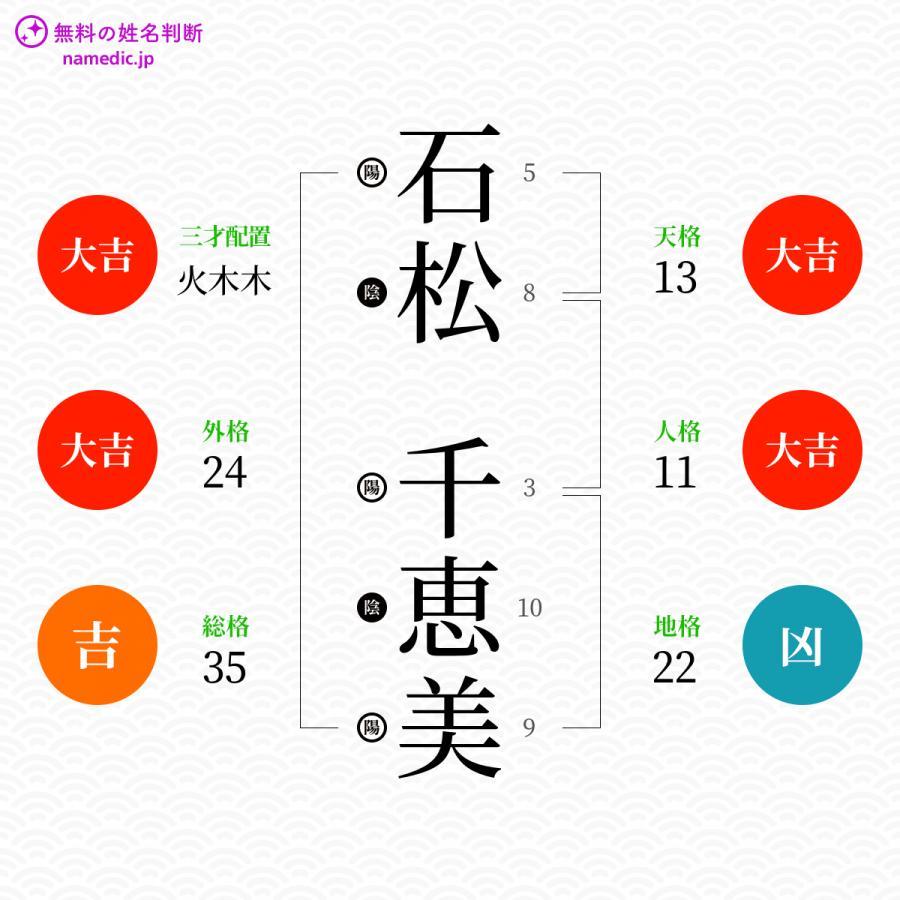 石松千恵美さんの姓名判断結果 - 無料の姓名判断