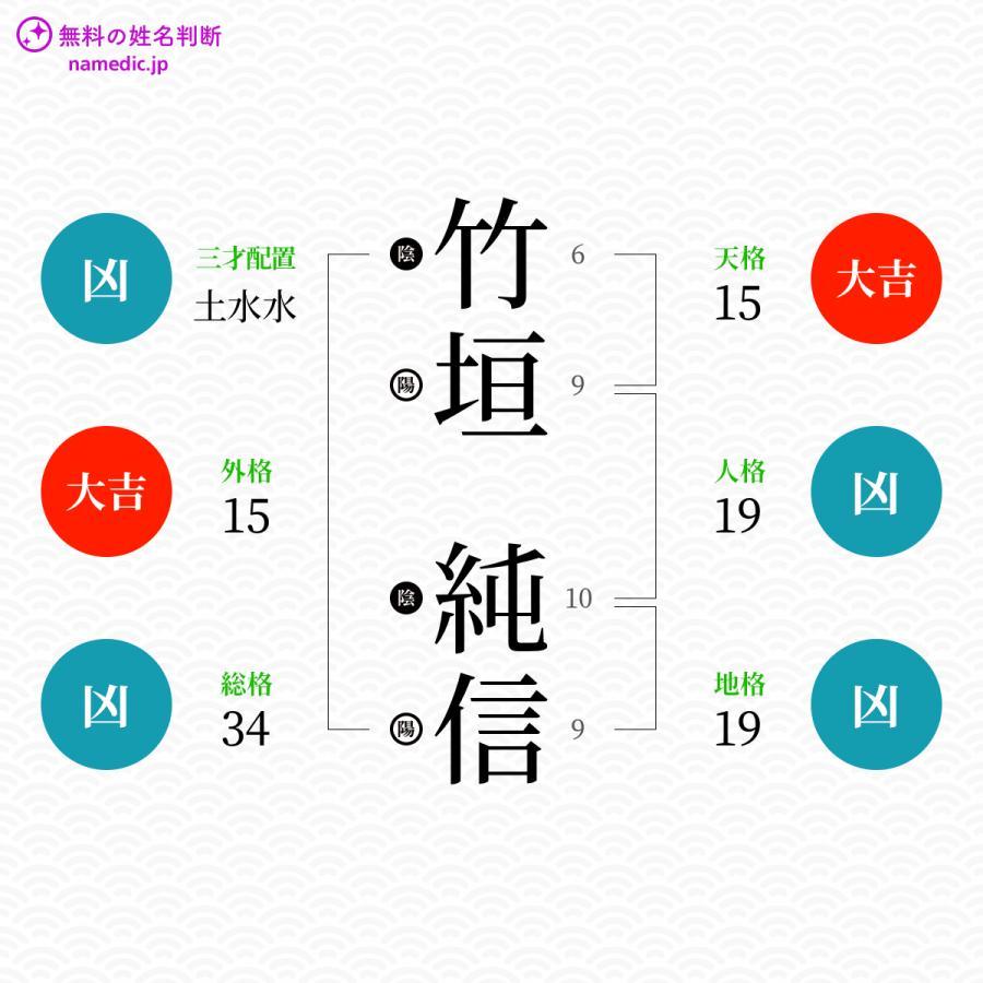 竹垣純信さんの姓名判断結果 - 無料の姓名判断