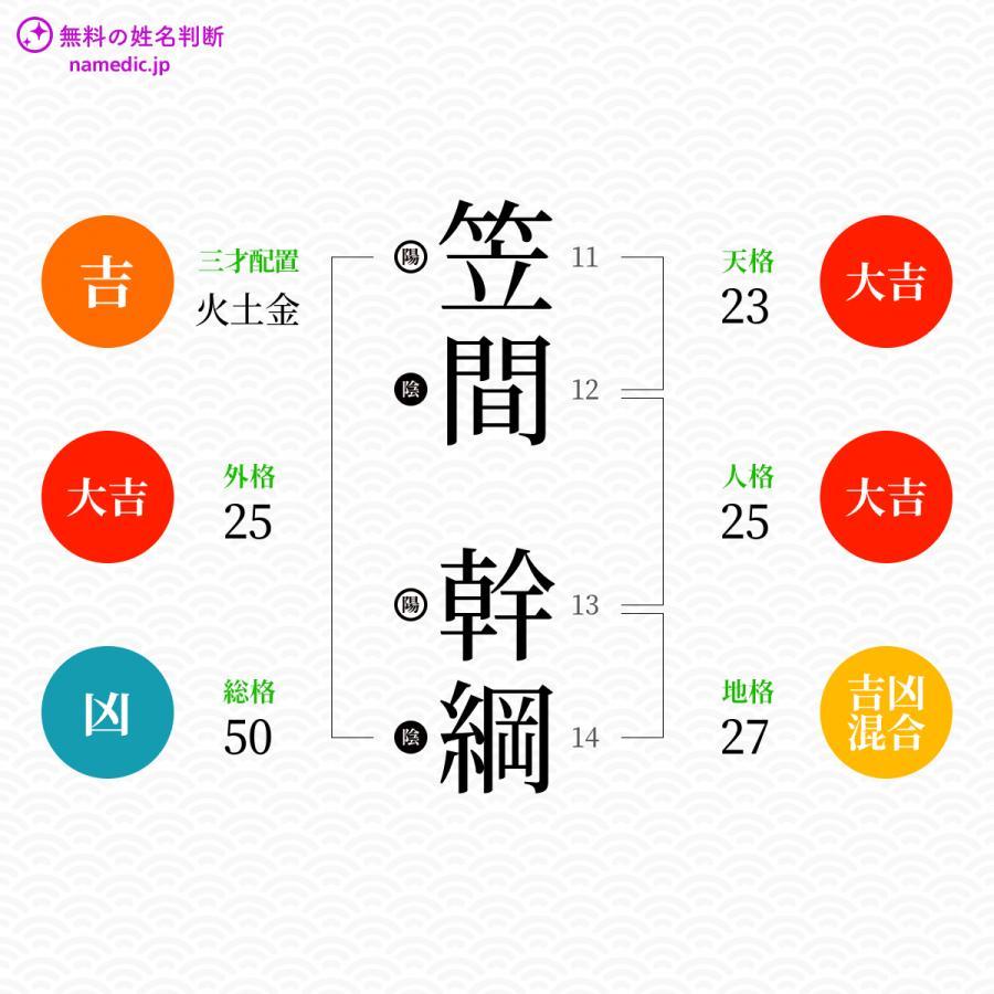 笠間幹綱さんの姓名判断結果 - 無料の姓名判断