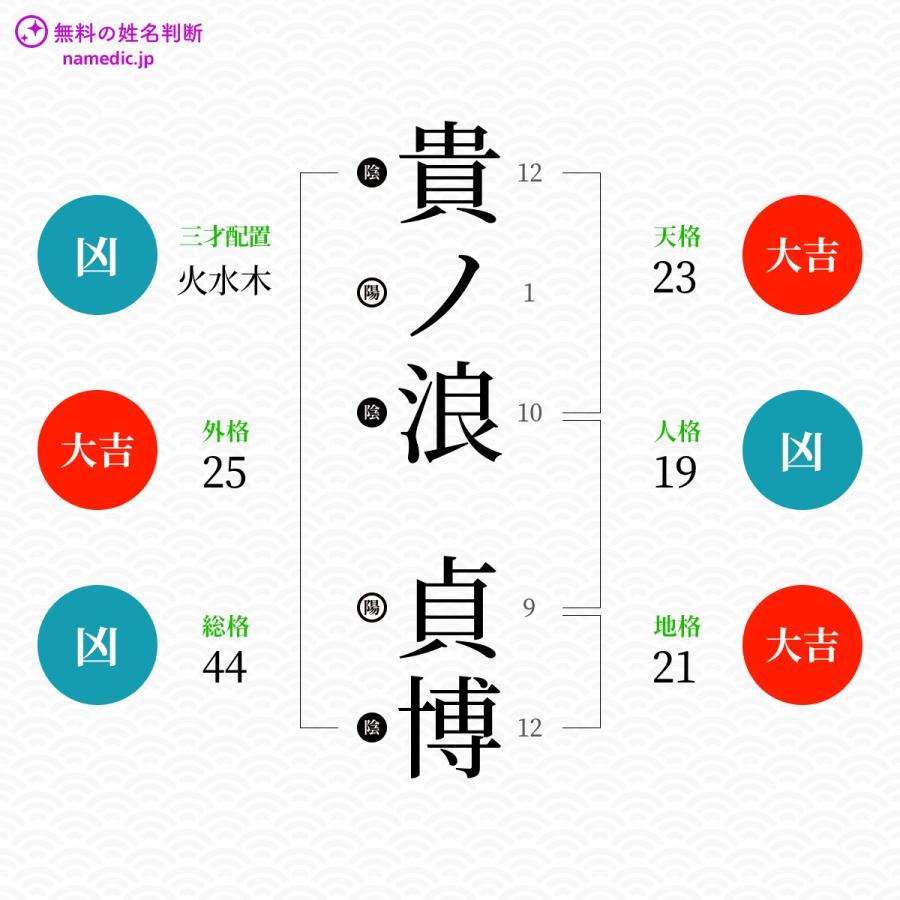 貴ノ浪貞博さんの姓名判断結果 - 姓名判断